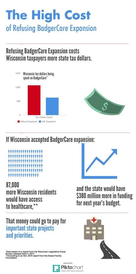 New Report Finds Refusing BadgerCare Is an Outrageous Cost to Taxpayers