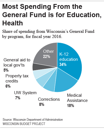 Most Spending From the General Fund is for Education, Health