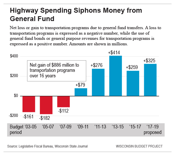 Highway Spending Siphons Money from General Fund
