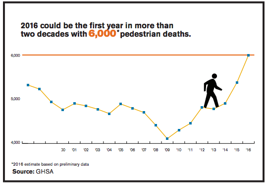 If America is going to turn this around, the people who design streets and transportation systems will have to accept responsibility. Graph: GHSA