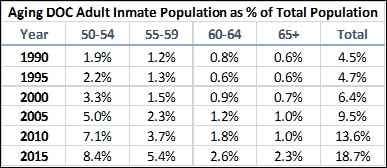 Aging DOC Adult Inmate Population as % of Total Population