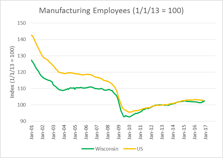 Manufacturing Employees (1/1/13 = 100)