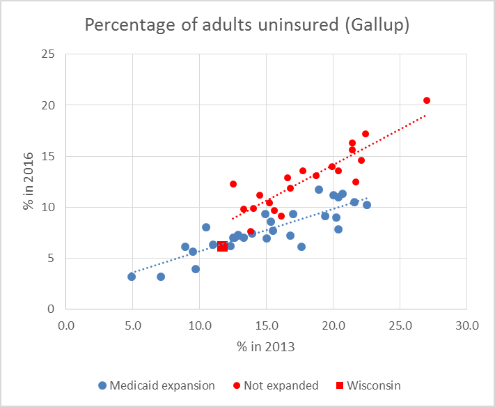 Percentage of adults uninsured (Gallup)
