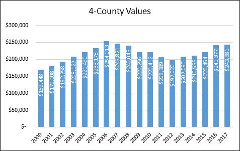 4-County Values