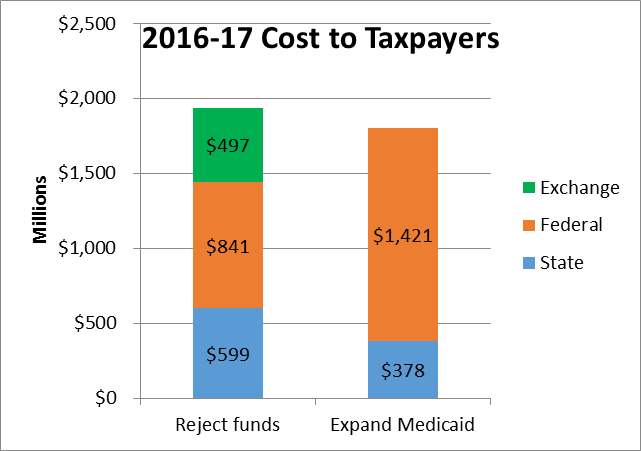 2016-17 Cost to Taxpayers