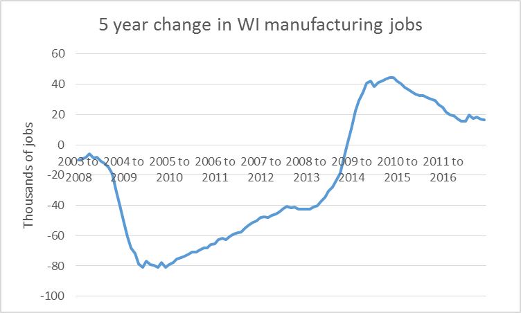 5 year change in WI manufacturing jobs