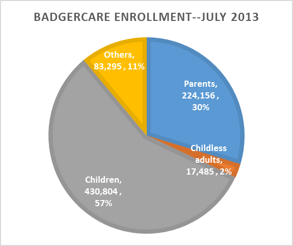 BadgerCare enrollment--July 2013