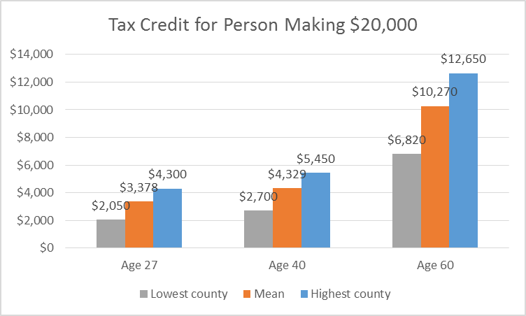 Tax Credit for Person Making $20,000