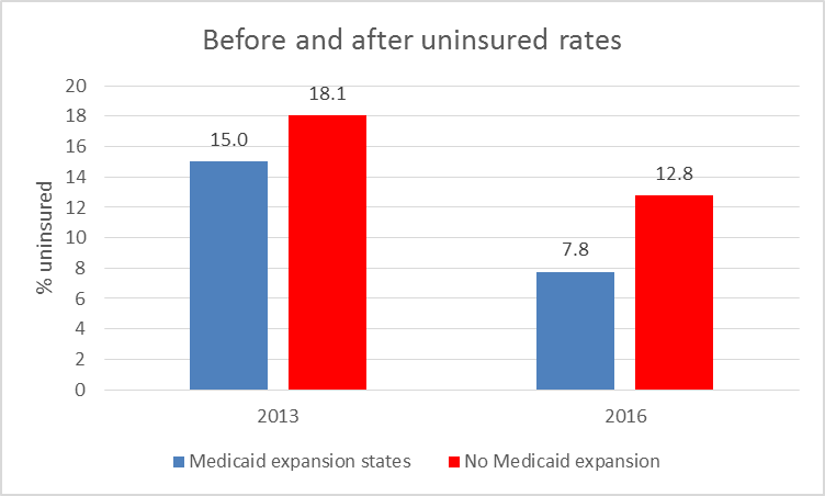 Before and after uninsured rates