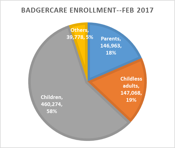 BadgerCare enrollment--February 2017