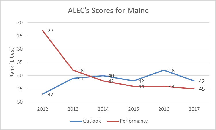 ALEC's Scores for Maine
