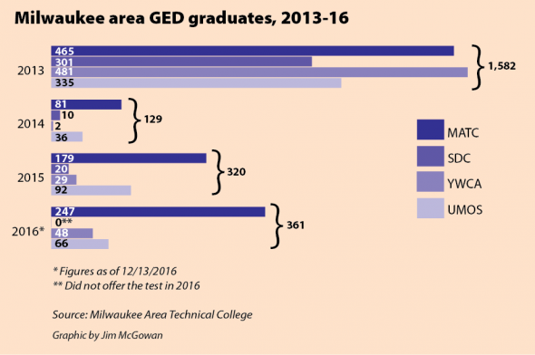 Milwaukee area GED graduates, 2013-16.