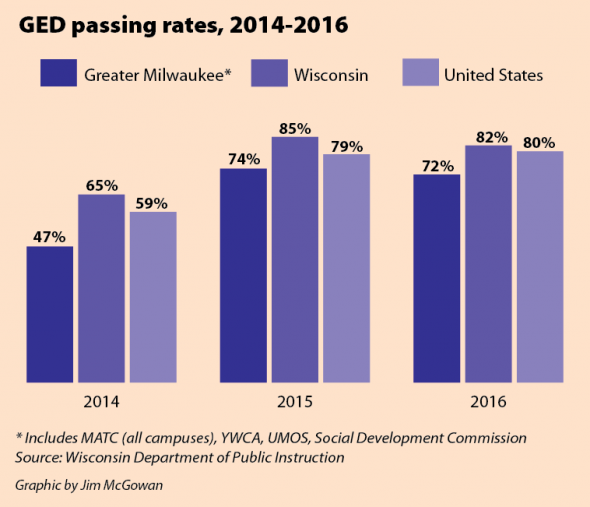 GED passing rates, 2014-2016.