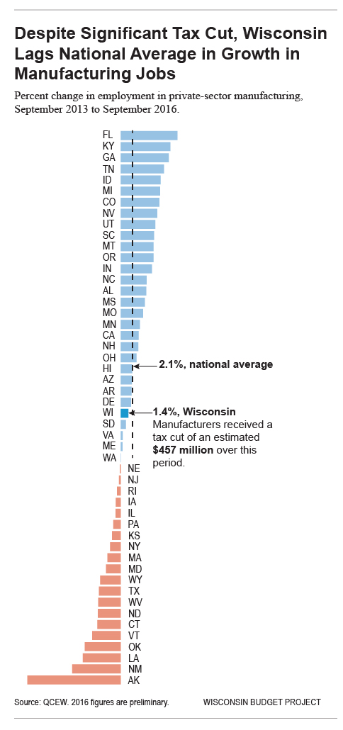 Despite Significant Tax Cut, Wisconsin Lags National Average in Growth in Manufacturing Jobs