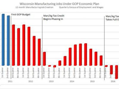 Wisconsin Loses More Manufacturing Jobs as GOP tax giveaway hits $299 million a year