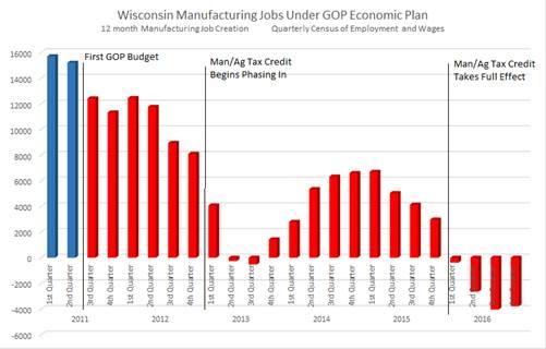 Wisconsin Manufacturing Jobs Under GOP Economic Plan