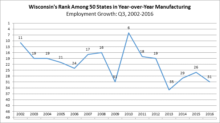 Wisconsin's Rank Among 50 States in Year-over-Year Manufacturing