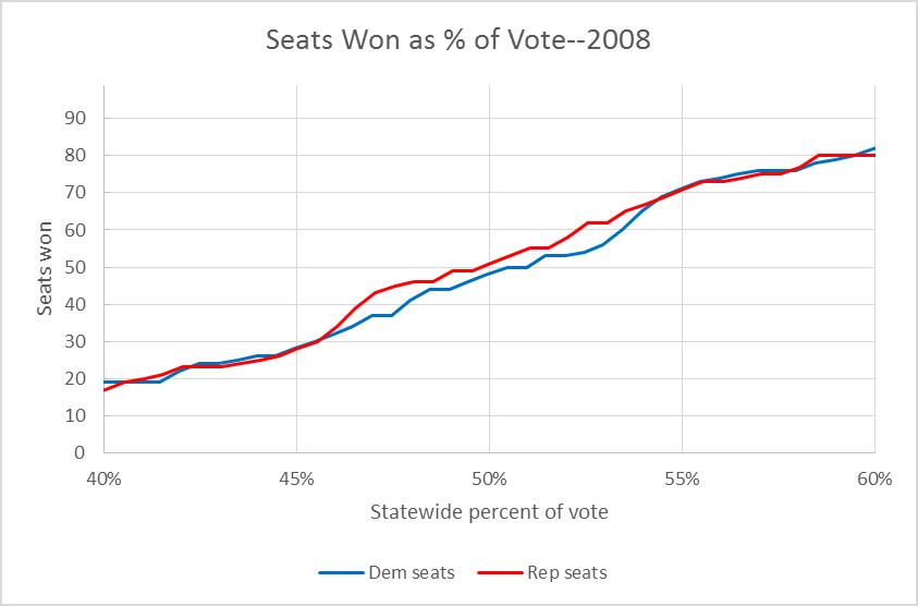 Seats Won as % of Vote--2008