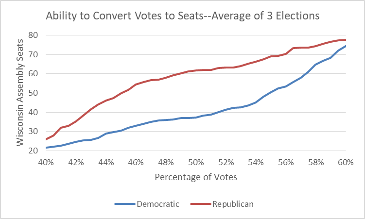 Ability to Convert Votes to Seats--Average of 3 Elections