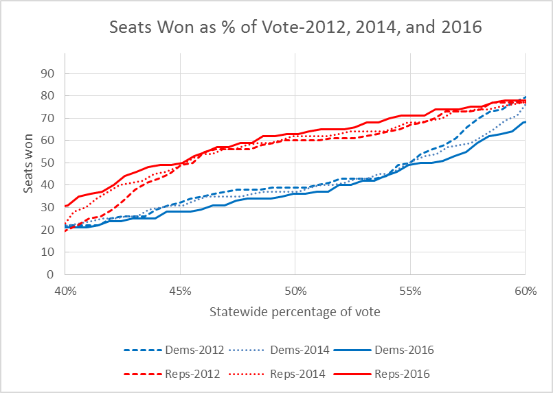 Seats Won as % of Vote-2012, 2014, and 2016