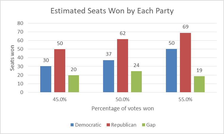 Estimated Seats Won by Each Party