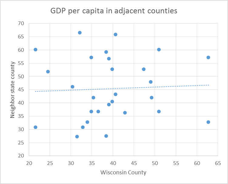 GDP per capita in adjacent counties