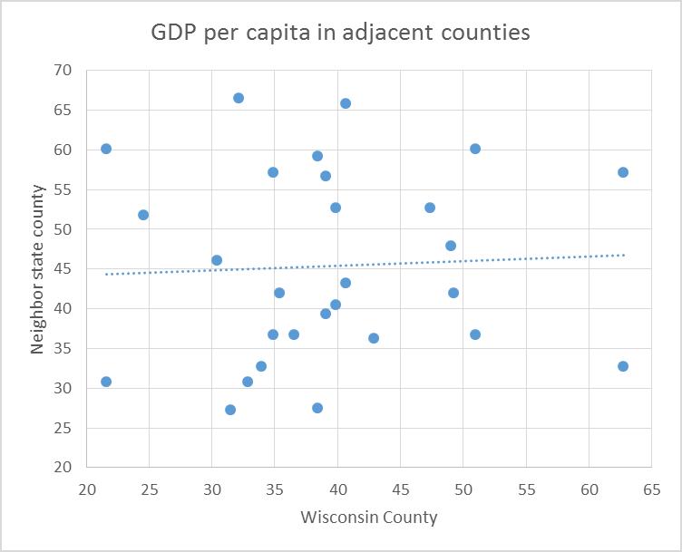 GDP per capita in adjacent counties