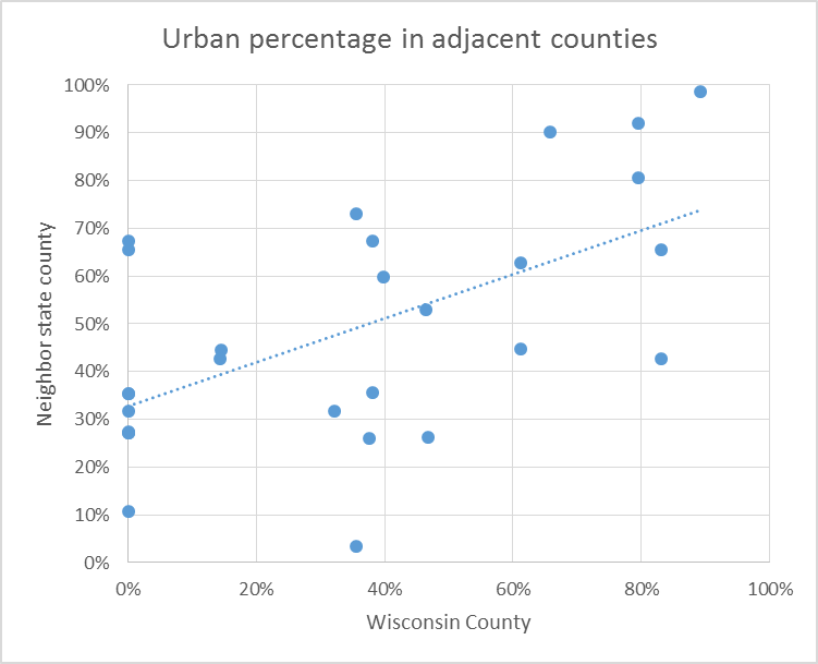 Urban percentage in adjacent counties