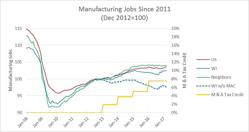 Manufacturing Jobs Since 2011 (Dec 2012=100)