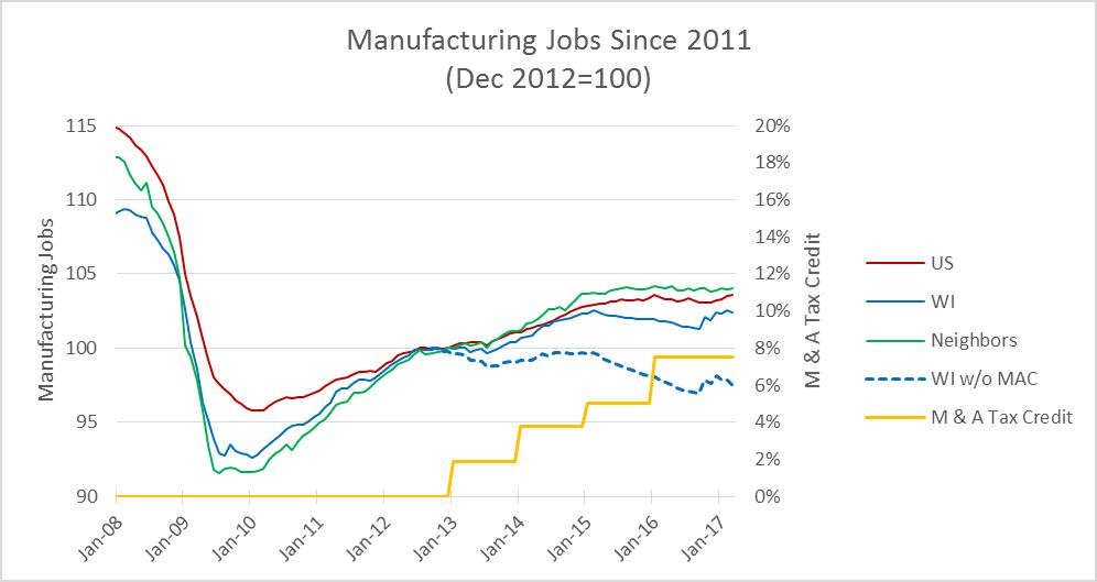 Manufacturing Jobs Since 2011 (Dec 2012=100)