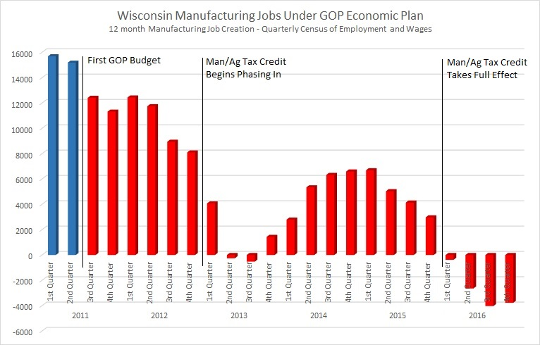 Wisconsin Manufacturing Jobs Under GOP Economic Plan