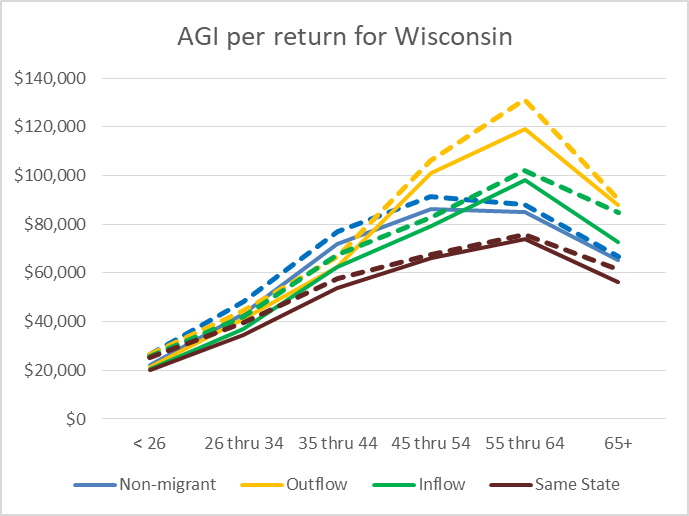AGI per return for Wisconsin