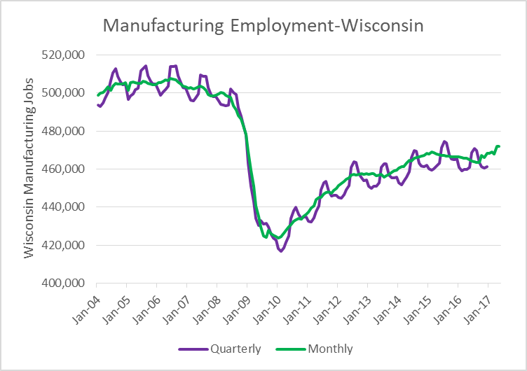 Manufacturing Employment-Wisconsin