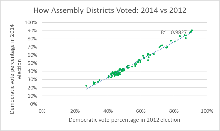 How Assembly Districts Voted: 2014 vs 2012