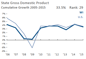 State Gross Domestic Product Cumulative Growth 2005-2015