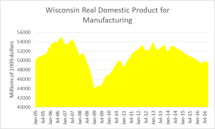 Wisconsin Real Domestic Product for ManufacturingWisconsin Real Domestic Product for Manufacturing