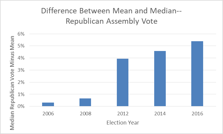 Difference Between Mean and Median -- Republican Assembly Vote