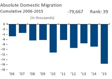 Absolute Domestic Migration Cumulative 2006-2015