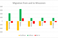 Migration from and to Wisconsin