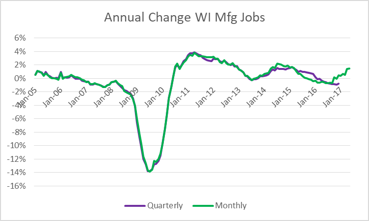 Annual Change WI Manufacturing Jobs