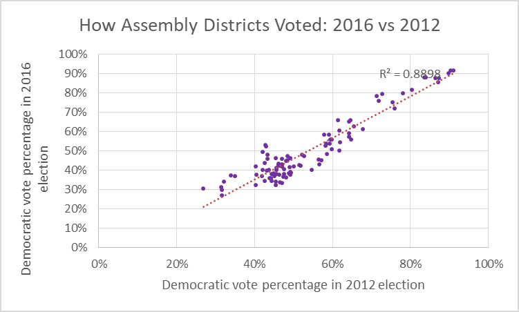 How Assembly Districts Voted: 2016 vs 2012