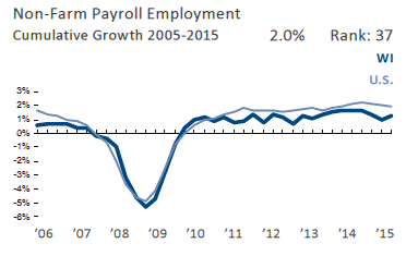 Non-Farm Payroll Employment Cumulative Growth 2005-2015