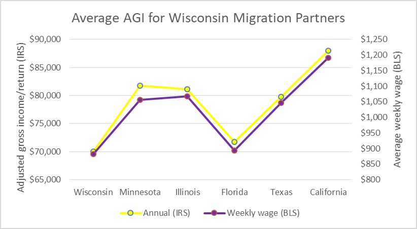 Average AGI for Wisconsin Migration Partners
