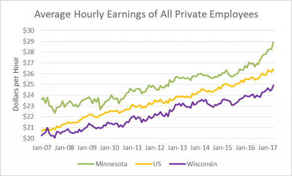 Average Hourly Earnings of All Private Employees
