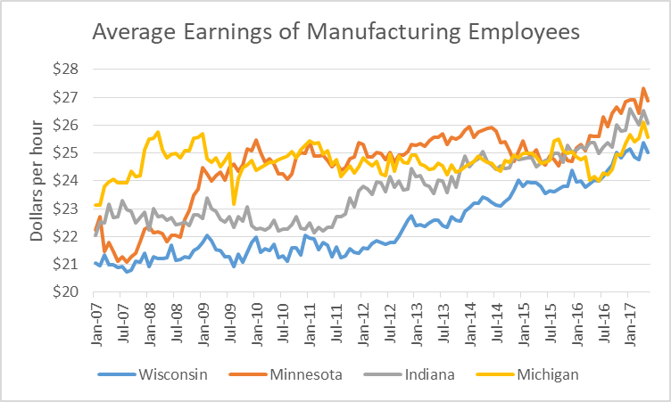 Average Earnings of Manufacturing Employees