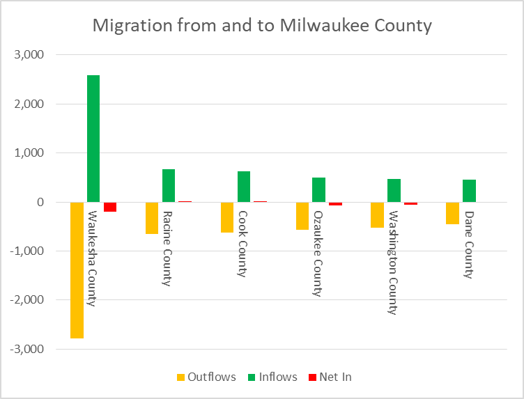 Migration from and to Milwaukee County
