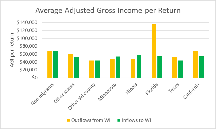 Average Adjusted Gross Income per Return