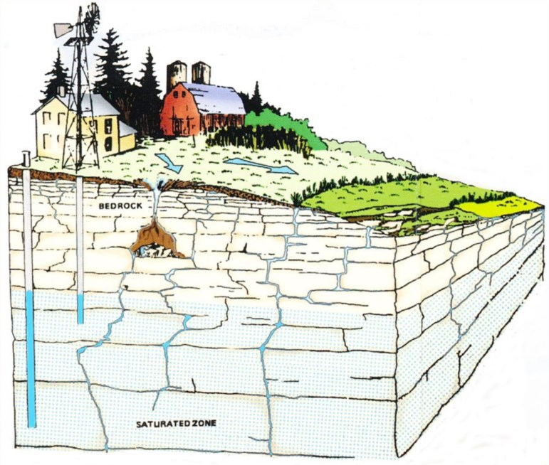 This is a diagram of land sitting atop fractured bedrock, also known as karst. The vertical fractures can carry water and contaminants from the surface to the groundwater. At left in the diagram are two wells drilled at varying depths into the aquifer. Diagram from the Door County Soil and Water Conservation Department.