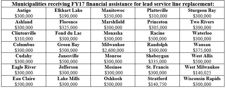 Municipalities receiving FY17 financial assistance for lead service line replacement