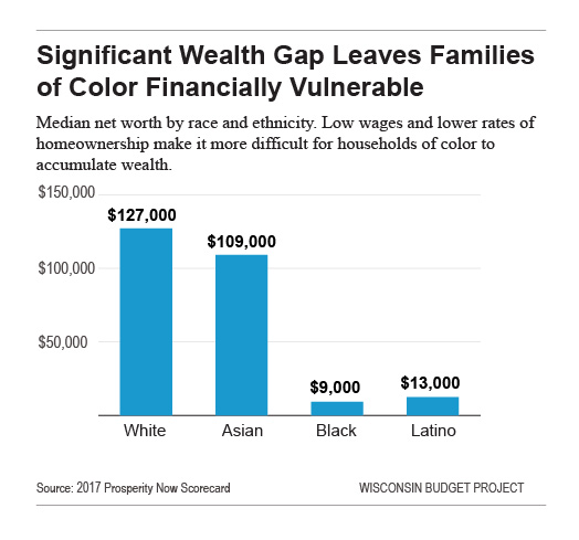 Significant Wealth Gap Leaves Families of Color Financially Vulnerable